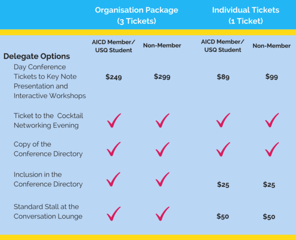 Ticketing Prices